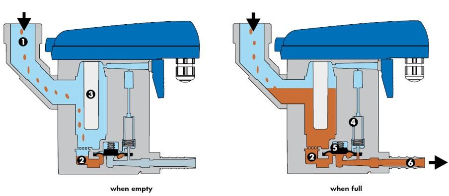 proimages/BEKOMAT無耗氣排水器-快拆型31+32_運作照片.jpg