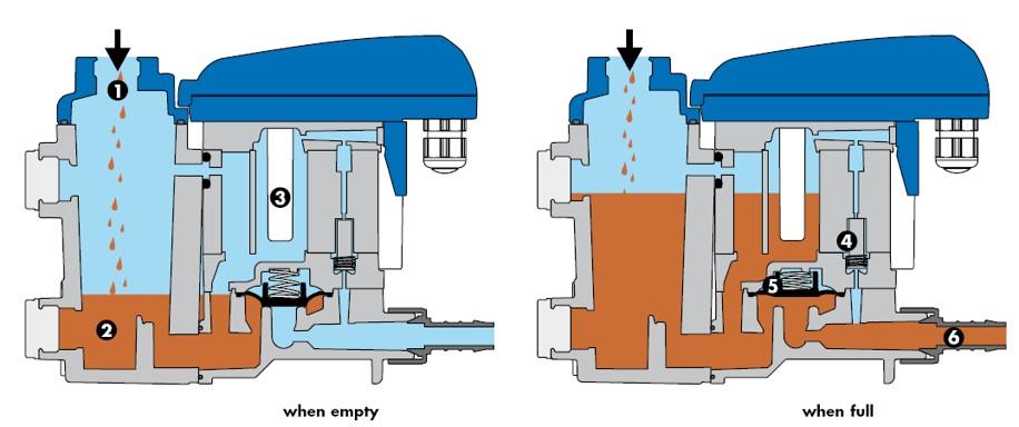 proimages/BEKOMAT無耗氣排水器-快拆型33_運作照片.jpg
