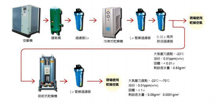 壓縮空氣淨化系統