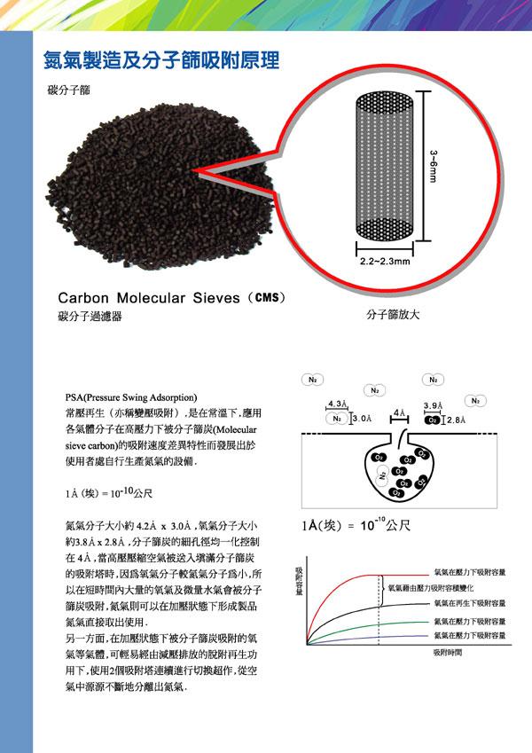 氮氣機原理