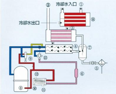 水冷式冷凍壓縮空氣乾燥機